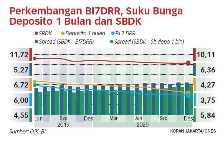 """Bank BUMN Paling """"Rigid"""" Turunkan Bunga Kredit"""