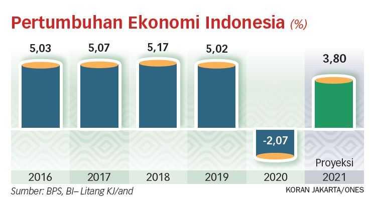 Ekonomi Berpotensi Tumbuh 5,2 Persen pada 2022
