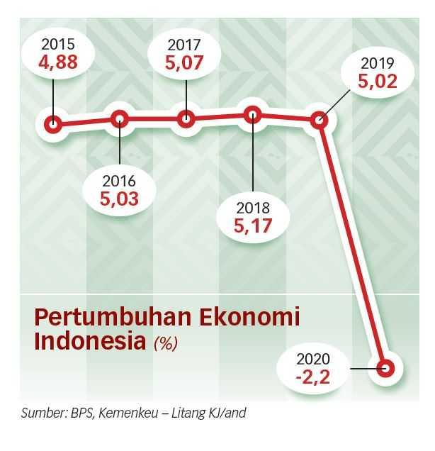 Ekonomi Kuartal II-2021 Tidak Sesuai Ekspektasi