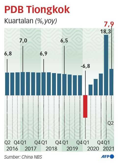 Ekonomi Tiongkok Mampu Pertahankan Tren Pemulihan