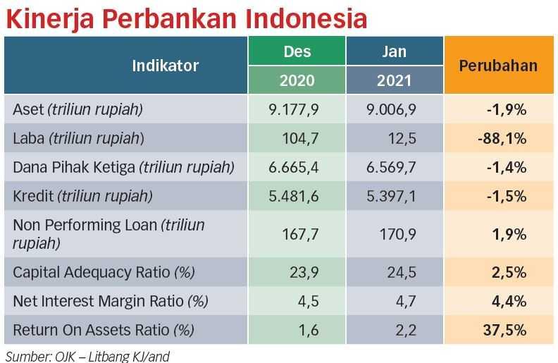 Evolusi Perbankan Terus Berlanjut
