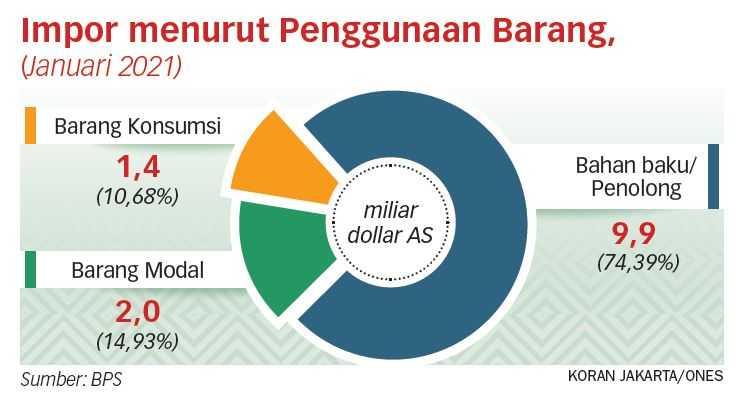 Impor Hambat Pertumbuhan Ekonomi