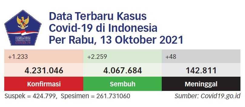Indonesia Ingatkan soal Pemerataan Distribusi Vaksin