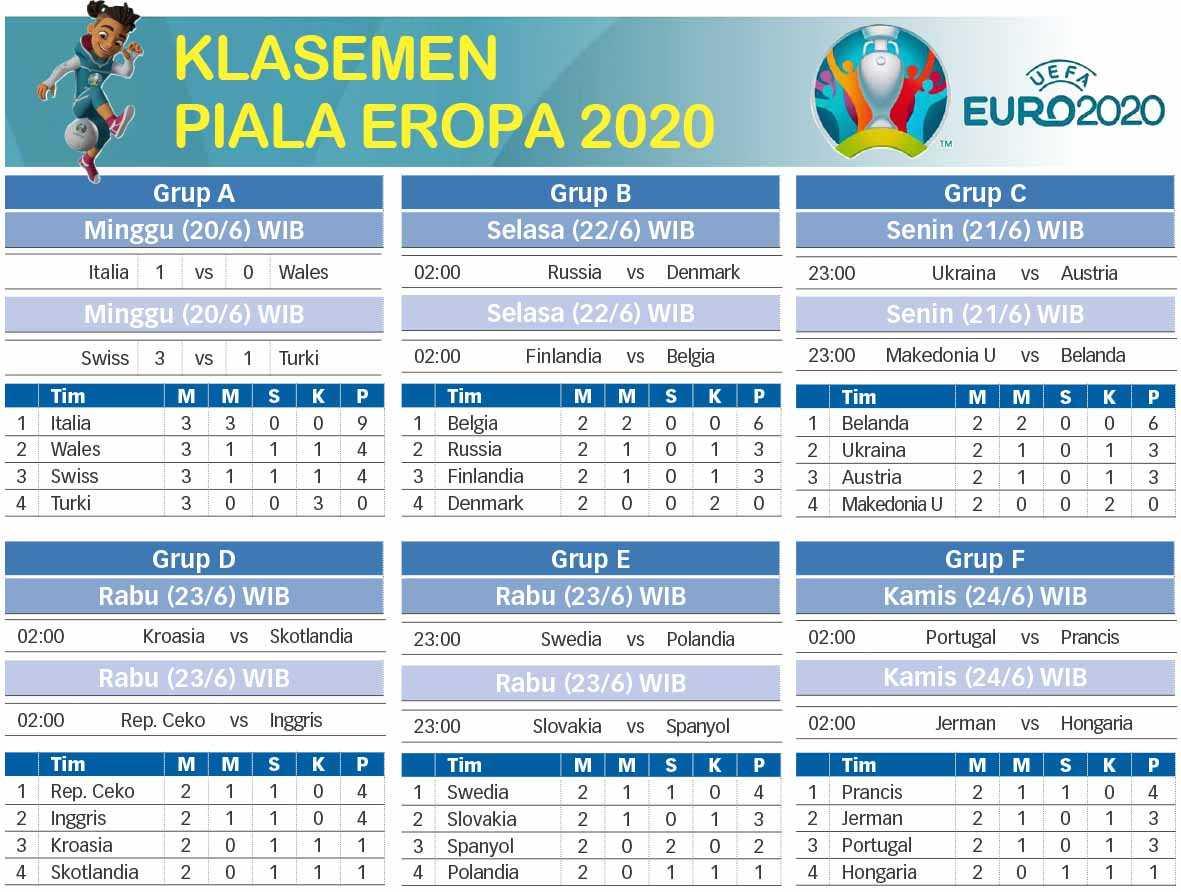 Klasemen Piala Eropa 2020