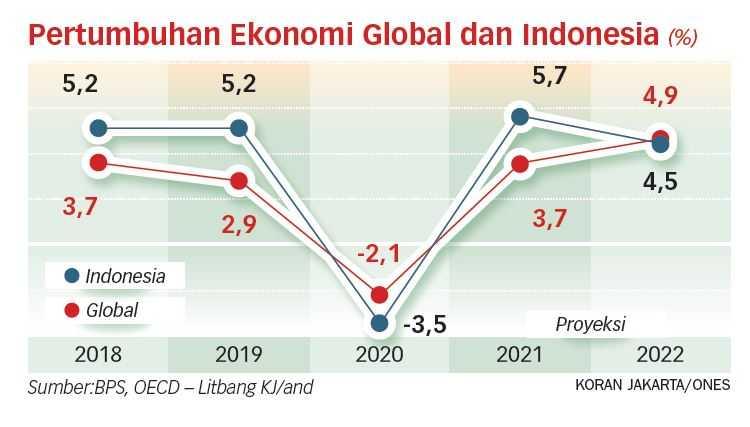 OECD Pangkas Pertumbuhan RI Jadi 3,7 Persen