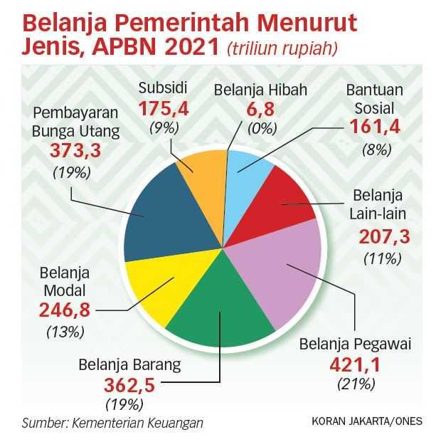 Perlu Komitmen Moratorium Obligasi Rekap