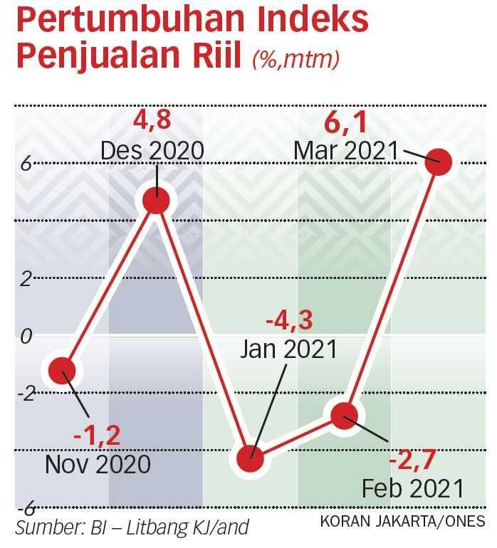 Pertumbuhan Indeks Penjualan Riil Ditopang Konsumsi Ramadan