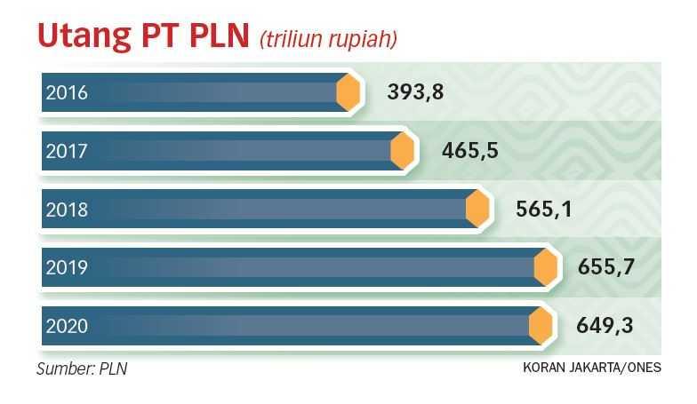 PLN Sebaiknya Fokus Bangun Pembangkit EBT