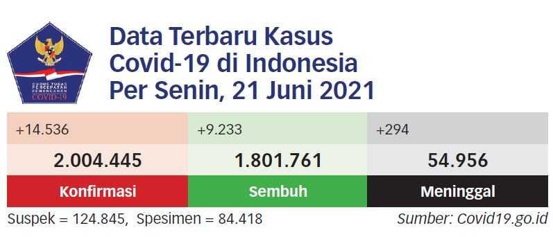 RSLI Surabaya: Dua Pasien Varian Delta Sudah Sembuh