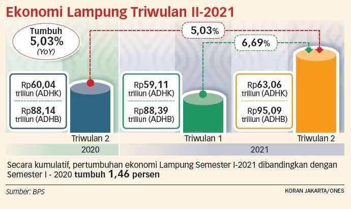 Sektor Pertanian Dorong Ekonomi Lampung Tumbuh Tertinggi di Sumatera