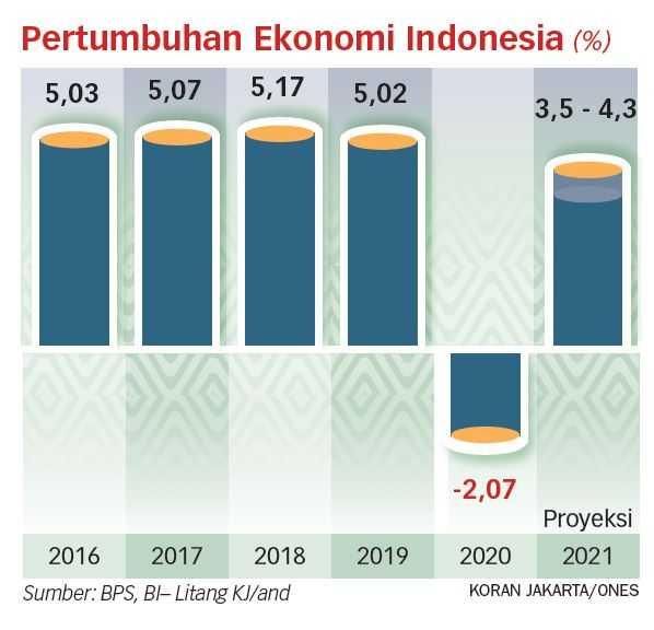 UMKM Faktor Pendorong Utama Pertumbuhan Ekonomi
