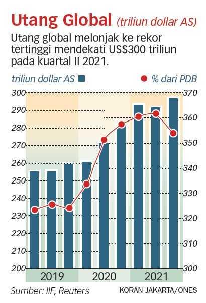 Utang Global Melonjak Mendekati US$300 Triliun