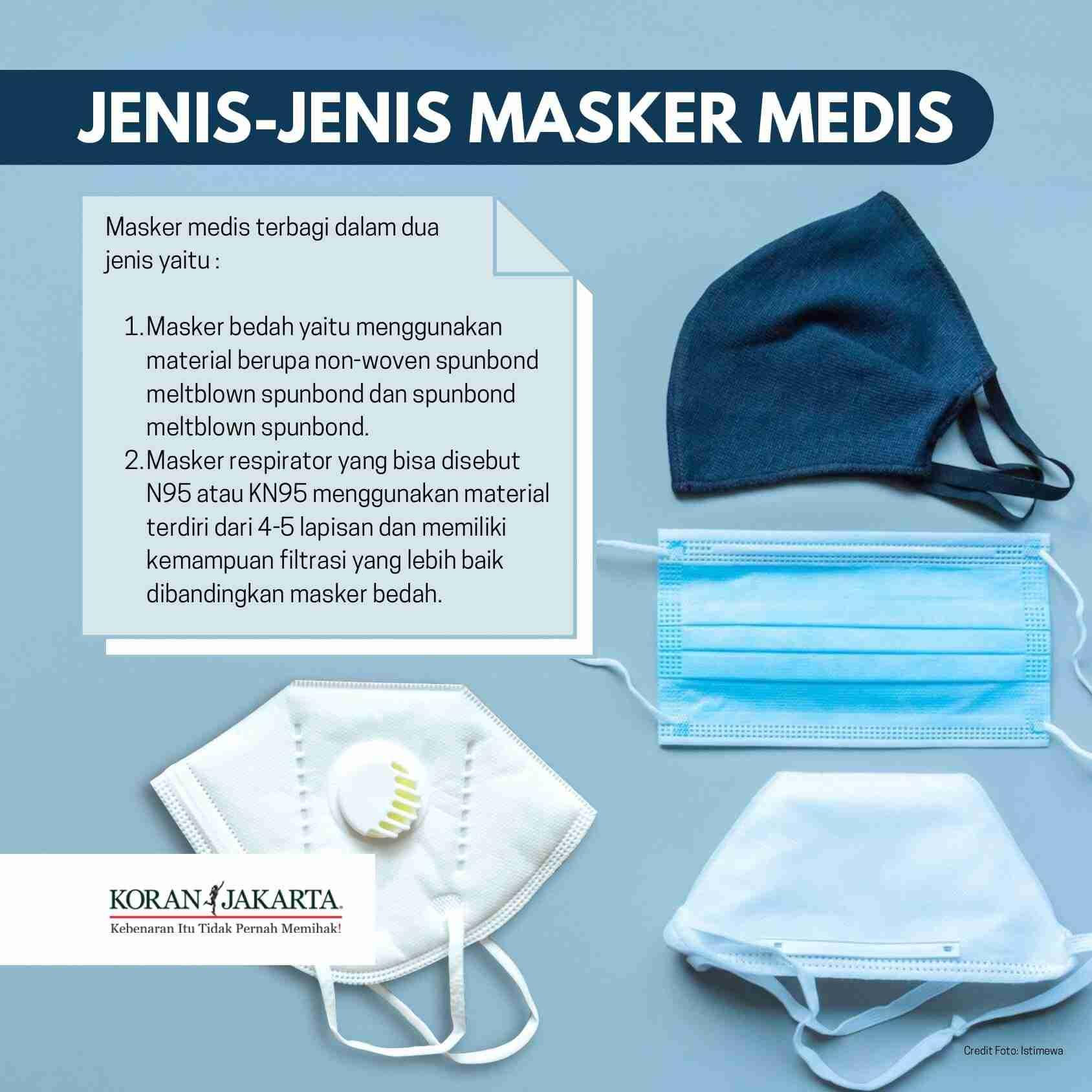 Cara Memilih Masker Sesuai Anjuran Kementerian Kesehatan 2